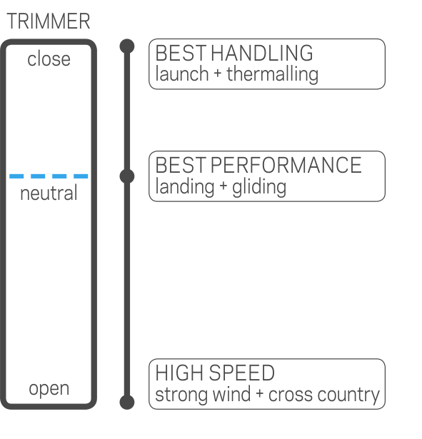 Nova Performance Paragliders Bion 2